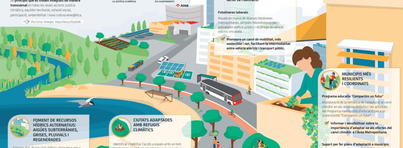 Desplegable divulgatiu del Pla Clima i Energia 2030