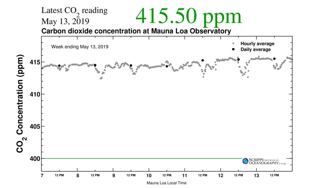 CO2_ppm