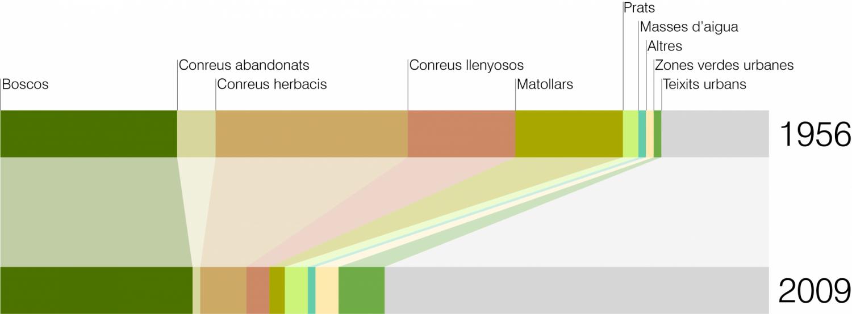 Diagrama comparativa