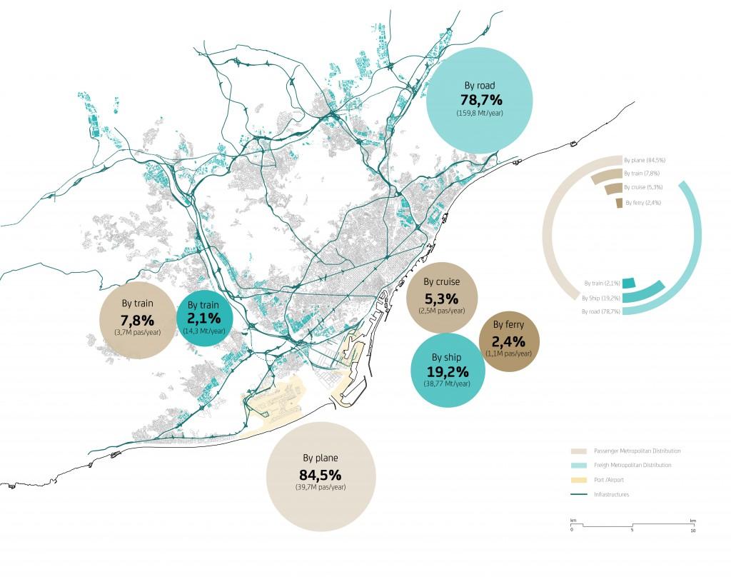 Infraestructures metropolitanes